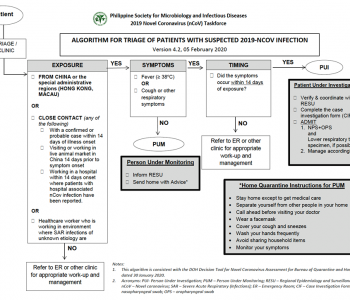 PSMID Triage Algorithm in Management of COVID-19